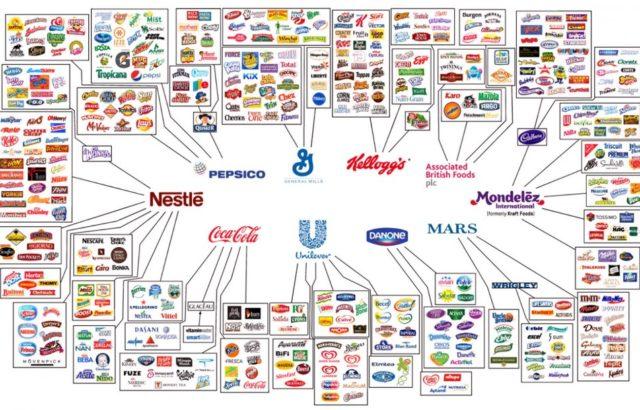 tabella delle aziende principali del Food